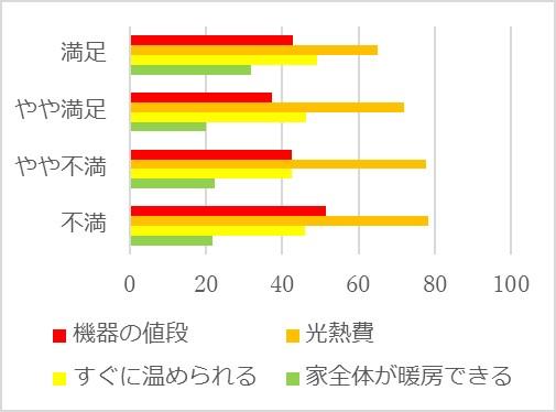 図5 暖房機器を選ぶ上で重視すること(%)