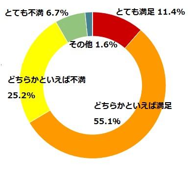 図1現在の住まいの暖房の満足度(%)