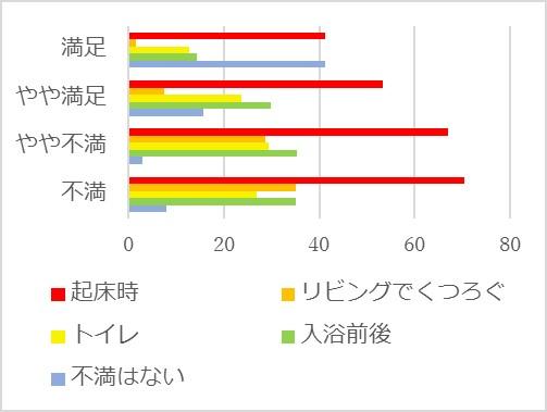 図4 日々の区足しの中で暖かさに不満を感じる時(%)