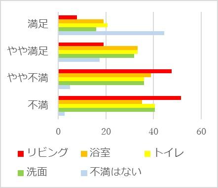 図3 家の中の暖かさに不満を感じる場所(%)