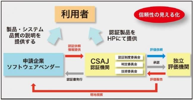 PSQ認証制度の全体像