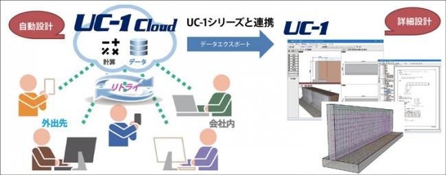 UC-1設計シリーズ製品と連携