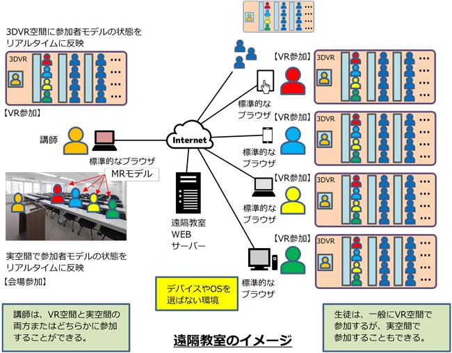 3DVRを活用したコミュニケーションプラットフォームの仕組み