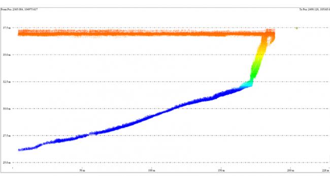 測深値約10mを表す海岸部の点群断面データ