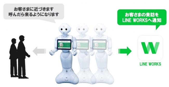 「Smart at robo for Pepper」を通じた、LINE WORKSとPepperの連携を実現