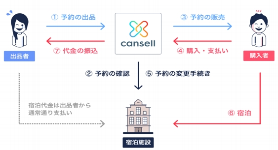 Cansellの仕組み