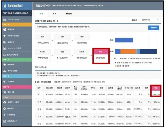 レポート画面イメージ:月内の利益が表示されます。