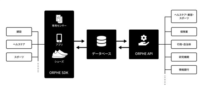 SDK・APIのデータの流れ