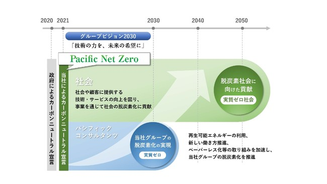 Pacific Net Zeroの考え方