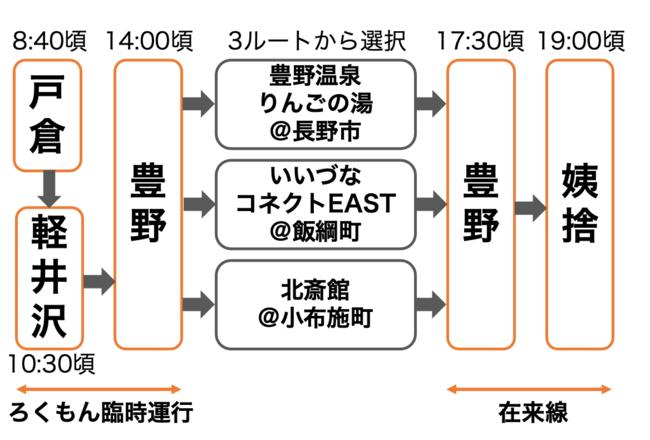 トレインワーケーションのルートとスケジュール