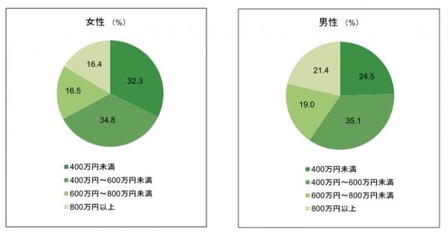住宅購入時点での年収総額(税込)