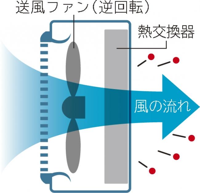 図1:室外機の「ファン逆回転」(イメージ図)