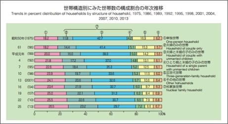 資料1:厚生労働省 国民生活調査(平成25年調査結果)