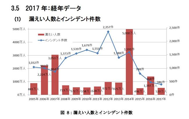 JNSA(特定非営利法人 日本ネットワークセキュリティ協会) 「【速報版】2017年情報セキュリティインシデントに関する調査報告書」より