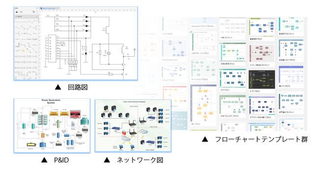 ▲ フローチャートや回路図ネットワーク図等の専門記号を搭載