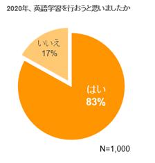 図 1 2020年中の英語学習意欲