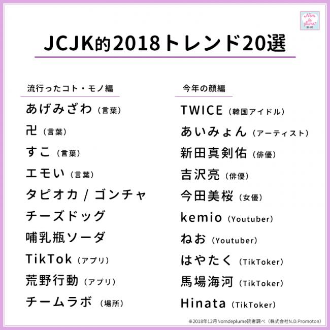 JCJK150名が選ぶ!2018年流行トレンドランキング&2019年のブレイク ...