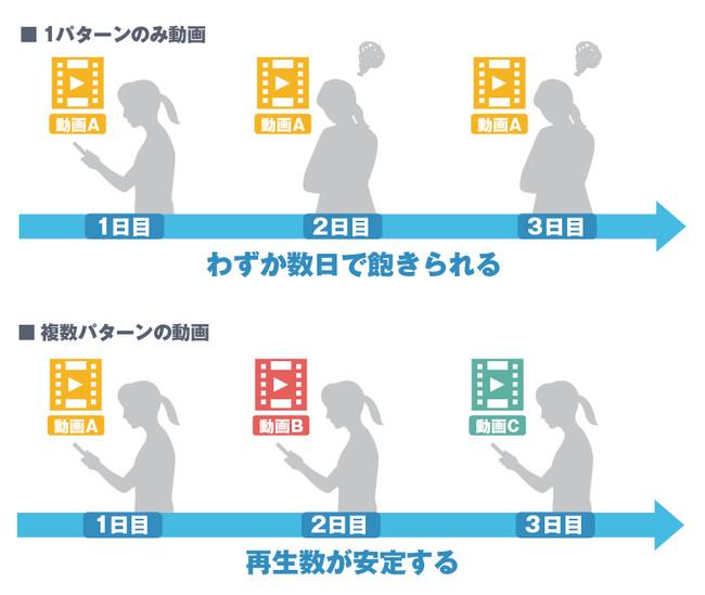 関西圏におけるWEB動画需要