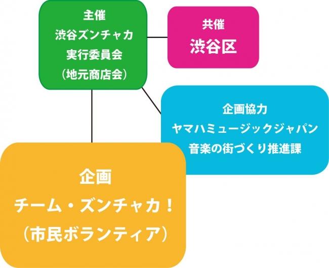 「第4回 渋谷ズンチャカ!」組織図