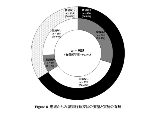 ▲出典:日本の精神科診療所における認知行動療法の提供体制に関する実態調査