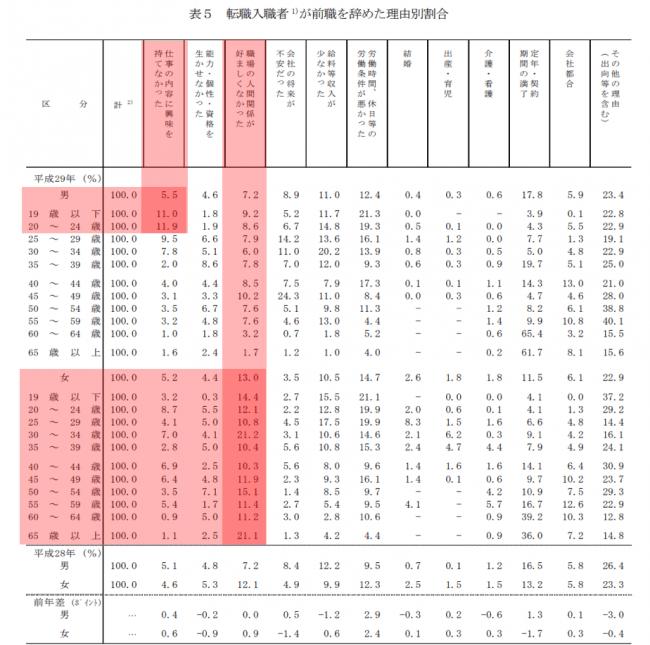 ▲図2、出典:厚生労働省 平成29年雇用動向調査結果より