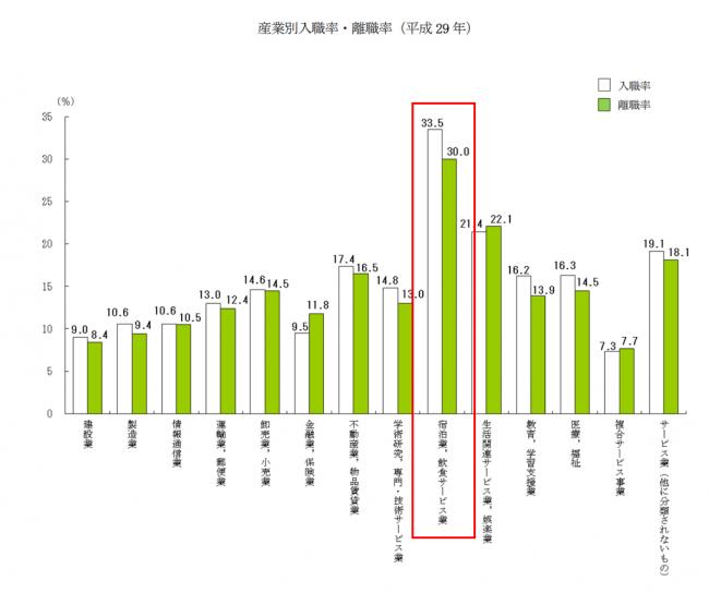▲図1、出典:厚生労働省 平成29年雇用動向調査結果より