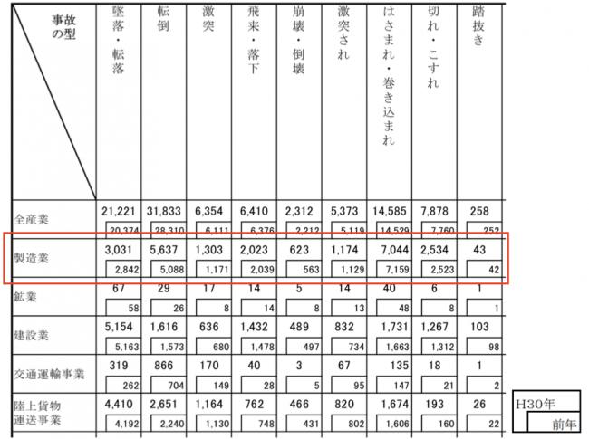 ▲出典:厚生労働省:業種、事故の型別死傷災害発生状況(平成30年及び平成29年) より抜粋
