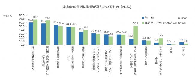 出典:株式会社サーベイリサーチセンター調べ(2020年3月11日付け)