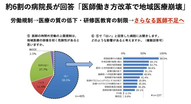 2019年度 勤務医不足と医師の働き方に関するアンケート調査(一般社団法人日本病院会 医療政策委員会 )
