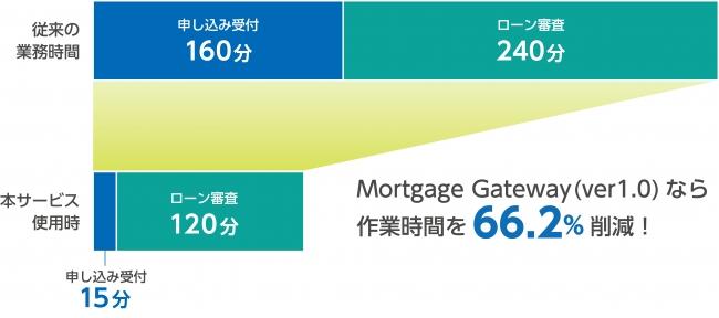 図:「Mortgage Gateway(モーゲージ ゲートウェイ)」導入による削減効果(※2)