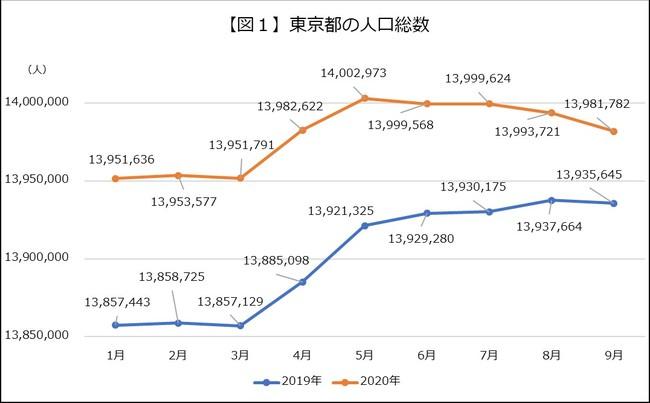 人口 東京 現在 都