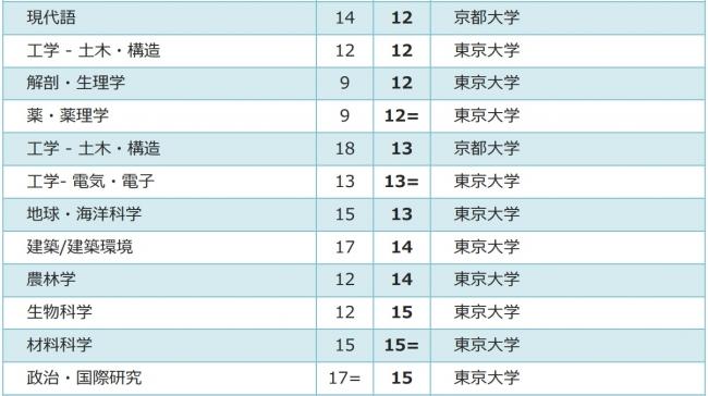 2018「QS専攻分野別世界大学ランキング」東京大学の5つの専攻分野が ...