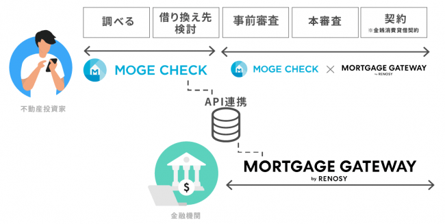 図:不動産投資ローンの借り換えフローとMORTGAGE GATEWAY by RENOSYとモゲチェック不動産投資の連携>