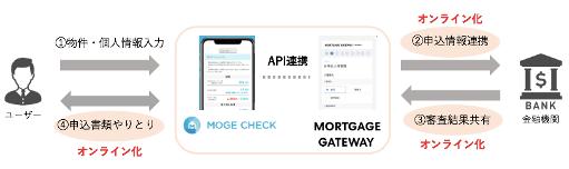 <図:MORTGAGE GATEWAY by RENOSYとモゲチェック不動産投資の連携>