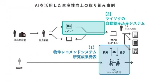 GA technologies、首都大学東京...
