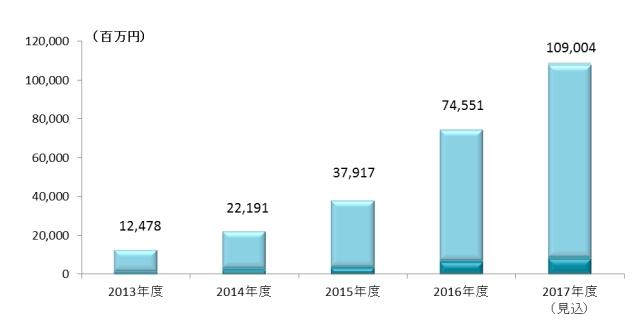 <画像:矢野経済研究所、国内クラウドファンディング市場に関する調査(2017年)>