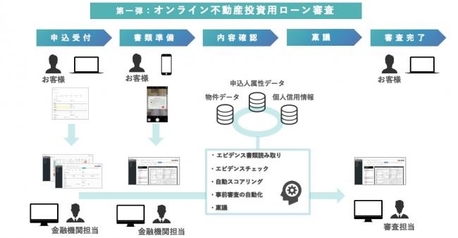 <図:オンライン不動産投資用ローン審査>