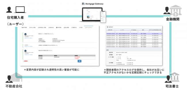 変更内容の記録による透明性の高い審査プロセス