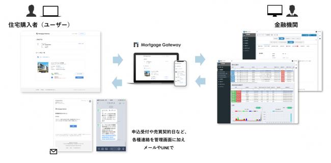 オンラインローン申込UIとリアルタイム進捗管理