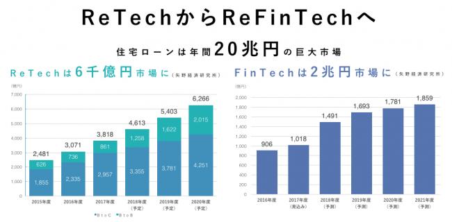 ReTechとFinTechの市場規模