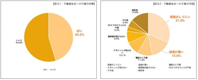 【図8-1:不動産会社への不満の有無、図8-2:不動産会社への不満の内容】