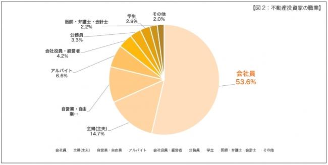 【図2:不動産投資家の職業】