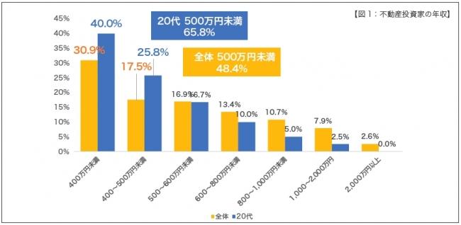 【図1:不動産投資家の年収】