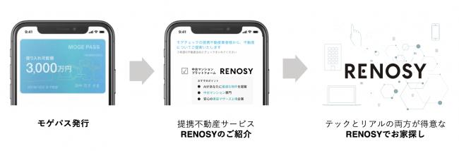<図:モゲパス発行サービスとRENOSYの連携による効率的で安心なお家探し>