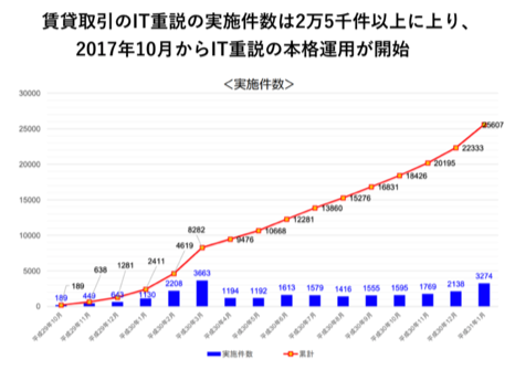 <賃貸取引におけるIT重説の実施を把握した件数(※3)>
