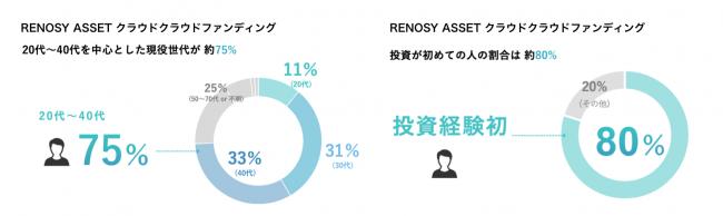 <「RENOSY ASSET(リノシーアセット)クラウドファンディング」のユーザーデータ>