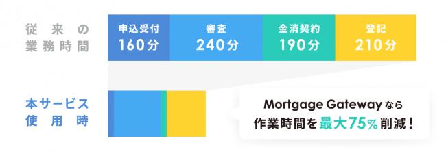 <「Mortgage Gateway(モーゲージ ゲートウェイ)」導入による削減効果(※4)>
