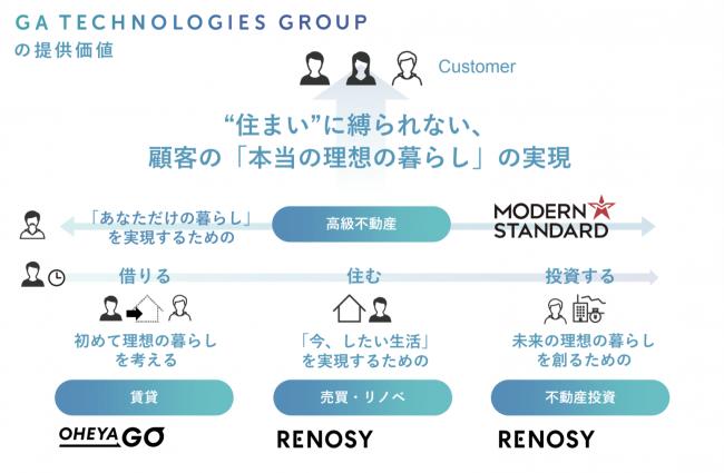 <GAテクノロジーズグループの提供価値>