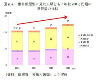 <「夫婦ともに年収700万円越えの世帯数の推移」(※3)>