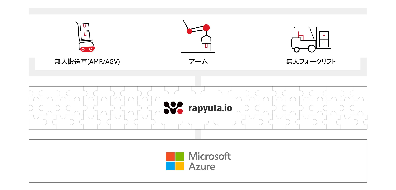 Rapyuta Roboticsと日本マイクロソフト、クラウドロボティクス・プラットフォーム「rapyuta.io」開発における ...